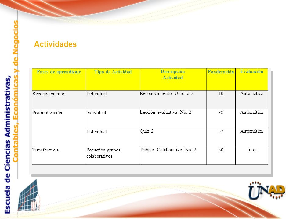 Actividades Fases de aprendizajeTipo de Actividad Descripción Actividad Ponderación Evaluación ReconocimientoIndividual Reconocimiento Unidad 2 10 Aut