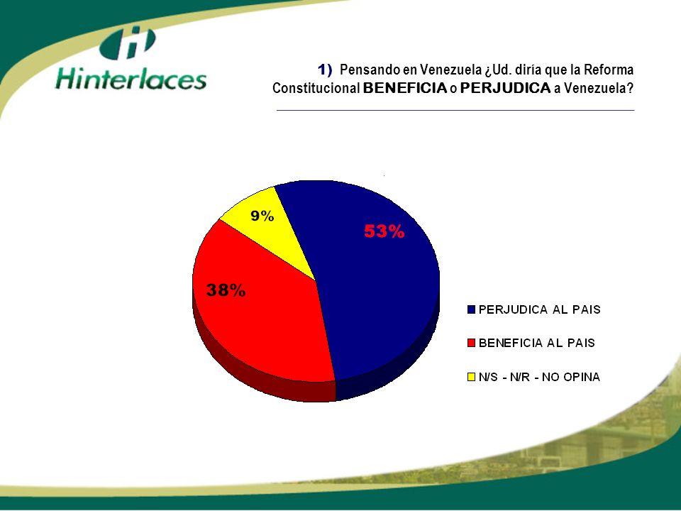 1) Pensando en Venezuela ¿Ud. diría que la Reforma Constitucional BENEFICIA o PERJUDICA a Venezuela? _________________________________________________