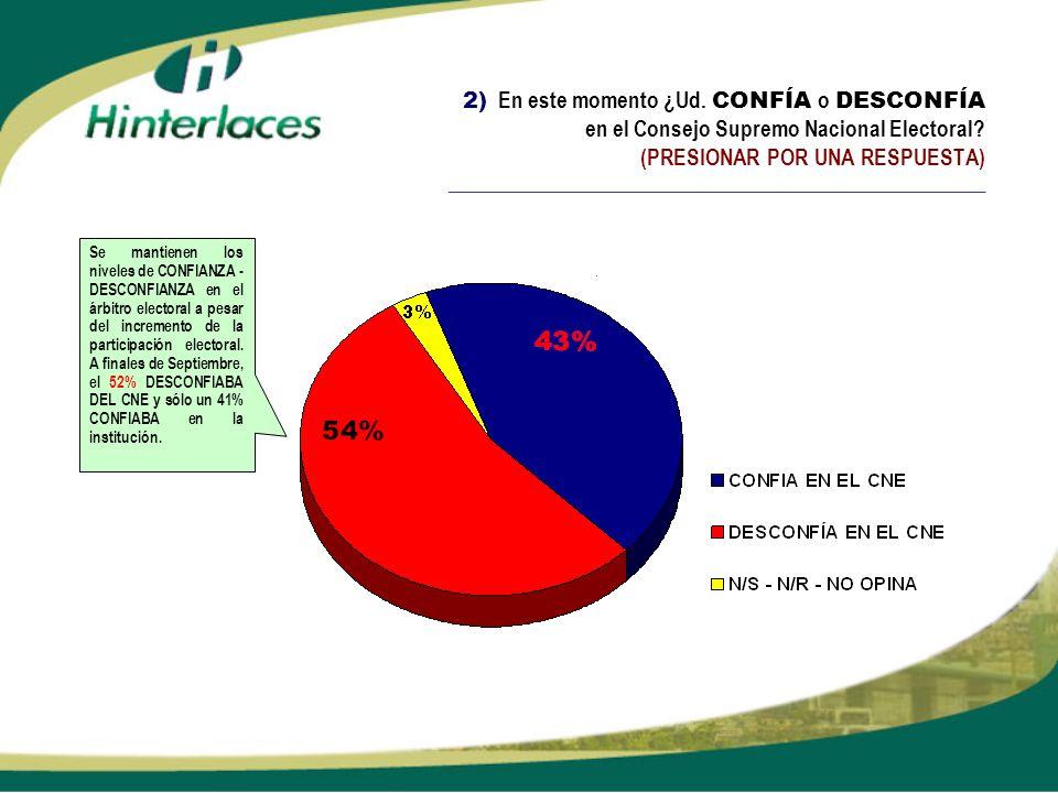 2) En este momento ¿Ud. CONFÍA o DESCONFÍA en el Consejo Supremo Nacional Electoral? (PRESIONAR POR UNA RESPUESTA) ___________________________________