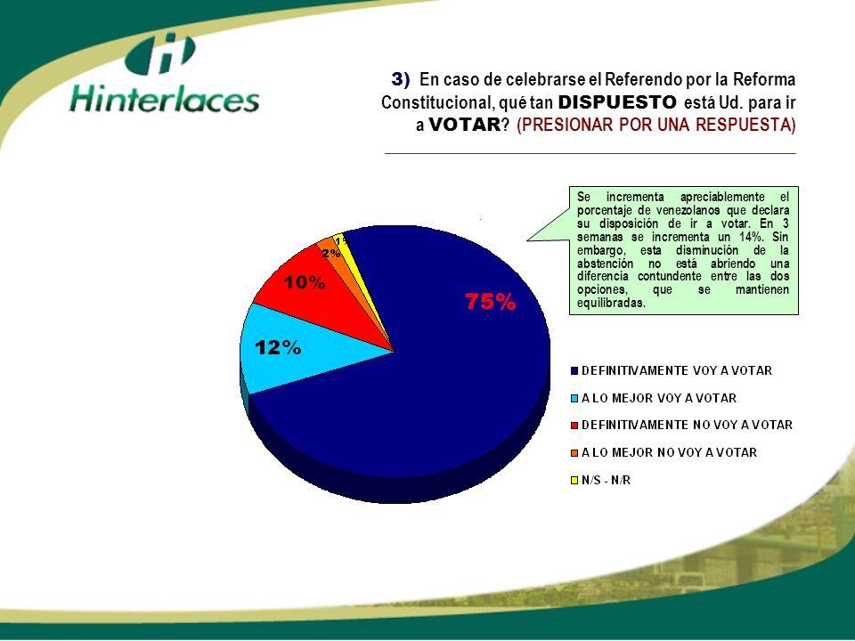 3) En caso de celebrarse el Referendo por la Reforma Constitucional, qué tan DISPUESTO está Ud. para ir a VOTAR ? (PRESIONAR POR UNA RESPUESTA) ______