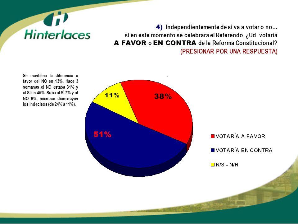 4) Independientemente de si va a votar o no… si en este momento se celebrara el Referendo, ¿Ud. votaría A FAVOR o EN CONTRA de la Reforma Constitucion