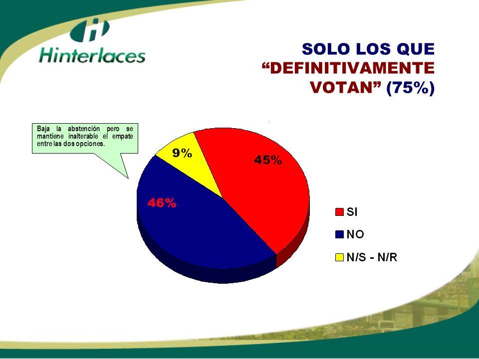 SOLO LOS QUE DEFINITIVAMENTE VOTAN (75%) Baja la abstención pero se mantiene inalterable el empate entre las dos opciones.