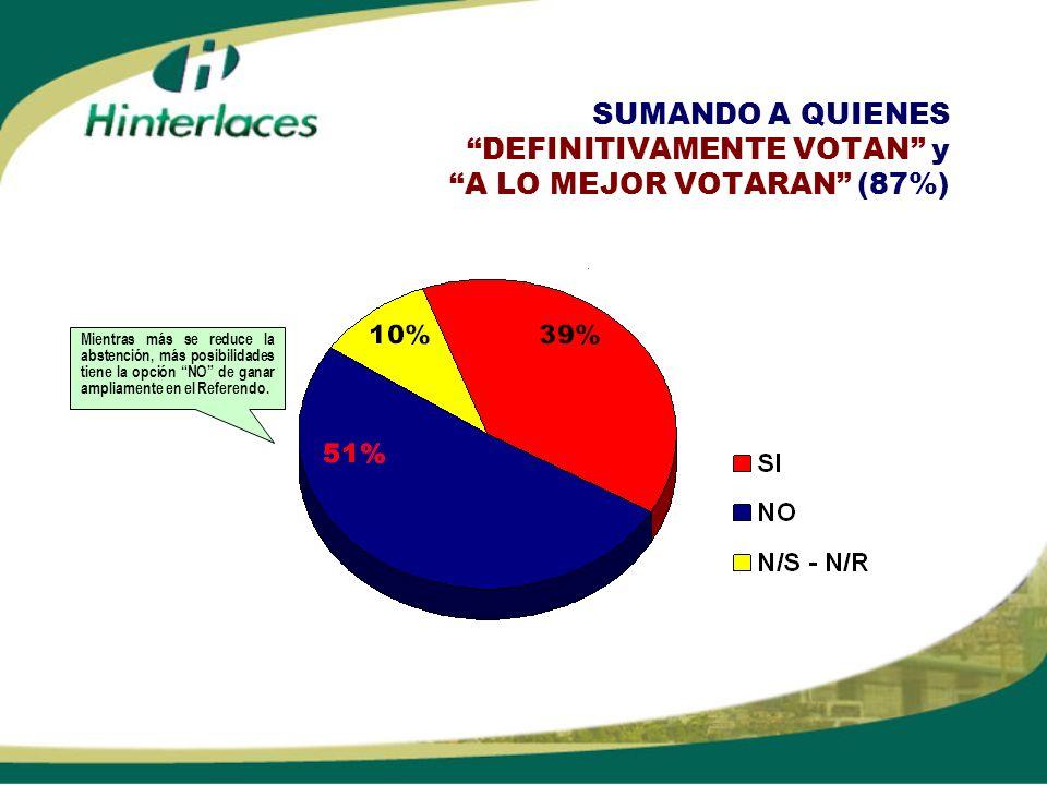 SUMANDO A QUIENES DEFINITIVAMENTE VOTAN y A LO MEJOR VOTARAN (87%) Mientras más se reduce la abstención, más posibilidades tiene la opción NO de ganar