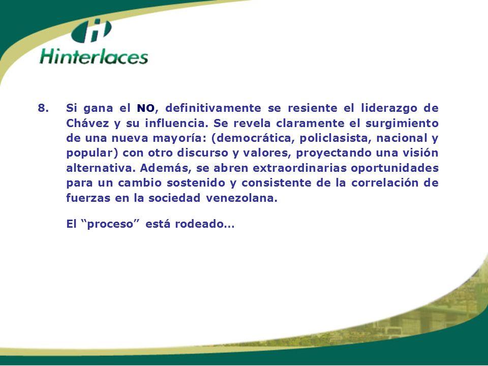 8.Si gana el NO, definitivamente se resiente el liderazgo de Chávez y su influencia. Se revela claramente el surgimiento de una nueva mayoría: (democr