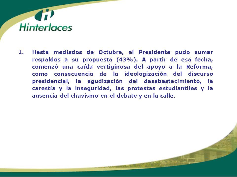 1.Hasta mediados de Octubre, el Presidente pudo sumar respaldos a su propuesta (43%). A partir de esa fecha, comenzó una caída vertiginosa del apoyo a