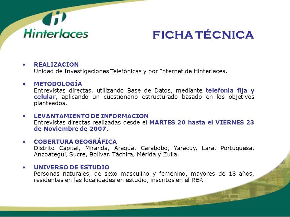 FICHA TÉCNICA REALIZACION Unidad de Investigaciones Telefónicas y por Internet de Hinterlaces. METODOLOGÍA Entrevistas directas, utilizando Base de Da