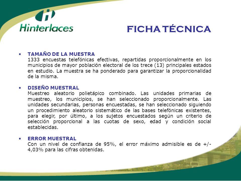 FICHA TÉCNICA TAMAÑO DE LA MUESTRA 1333 encuestas telefónicas efectivas, repartidas proporcionalmente en los municipios de mayor población electoral d