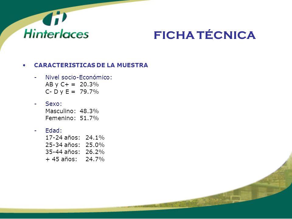 FICHA TÉCNICA CARACTERISTICAS DE LA MUESTRA -Nivel socio-Económico: AB y C+ = 20.3% C- D y E = 79.7% -Sexo: Masculino: 48.3% Femenino: 51.7% -Edad: 17