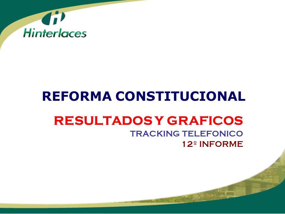 RESULTADOS Y GRAFICOS TRACKING TELEFONICO 12º INFORME REFORMA CONSTITUCIONAL