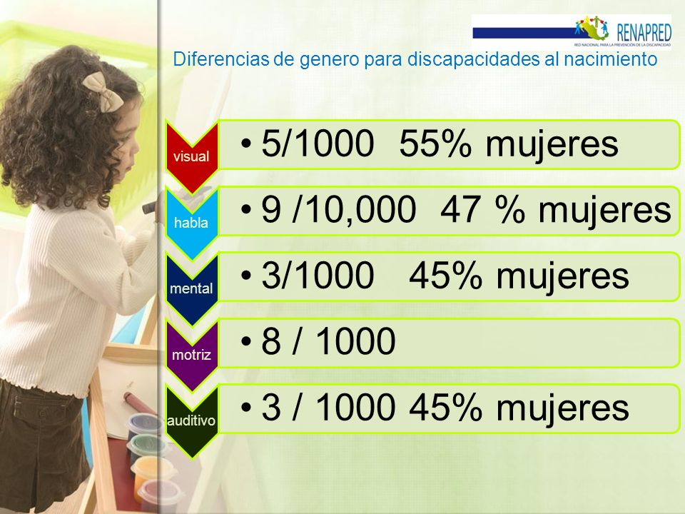 Diferencias de genero para discapacidades al nacimiento visual 5/1000 55% mujeres habla 9 /10,000 47 % mujeres mental 3/1000 45% mujeres motriz 8 / 10