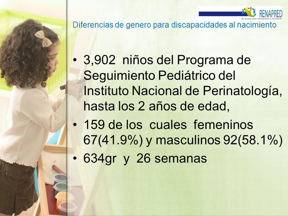 Diferencias de genero para discapacidades al nacimiento 3,902 niños del Programa de Seguimiento Pediátrico del Instituto Nacional de Perinatología, ha