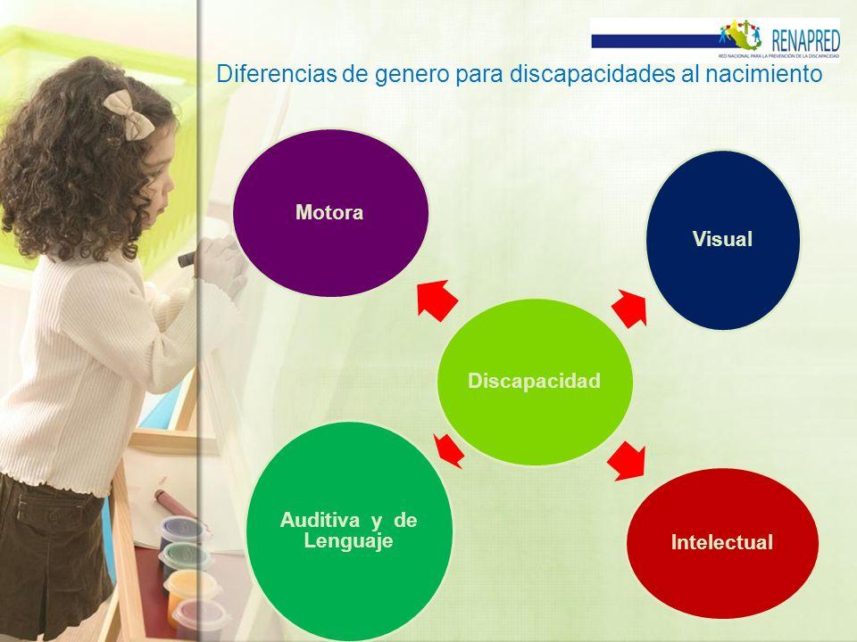 Diferencias de genero para discapacidades al nacimiento Discapacidad Motora Visual Intelectual Auditiva y de Lenguaje