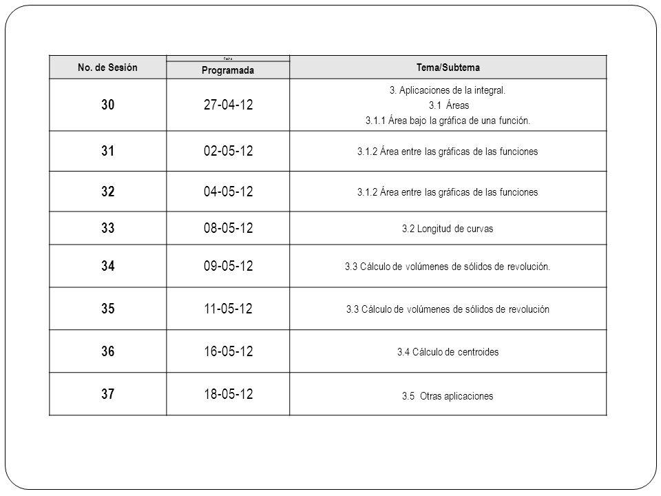 No. de Sesión Fecha Tema/Subtema Programada 30 27-04-12 3. Aplicaciones de la integral. 3.1 Áreas 3.1.1 Área bajo la gráfica de una función. 31 02-05-