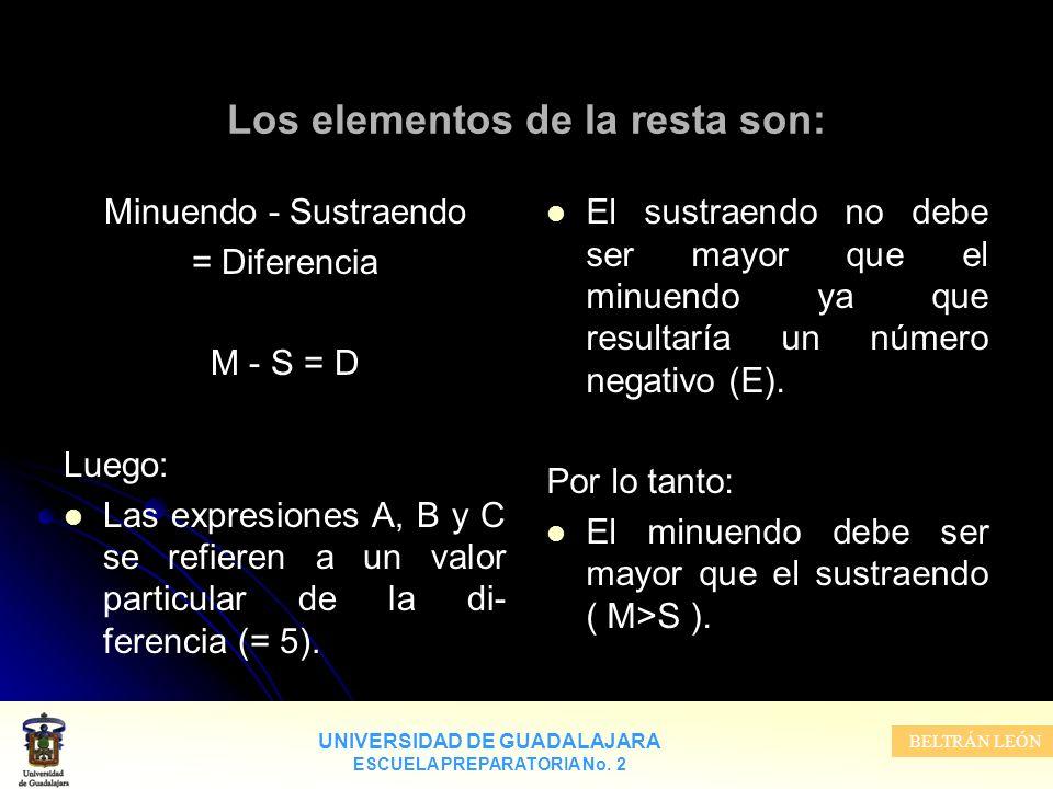 UNIVERSIDAD DE GUADALAJARA ESCUELA PREPARATORIA No. 2 BELTRÁN LEÓN Los elementos de la resta son: Minuendo - Sustraendo = Diferencia M - S = D Luego:
