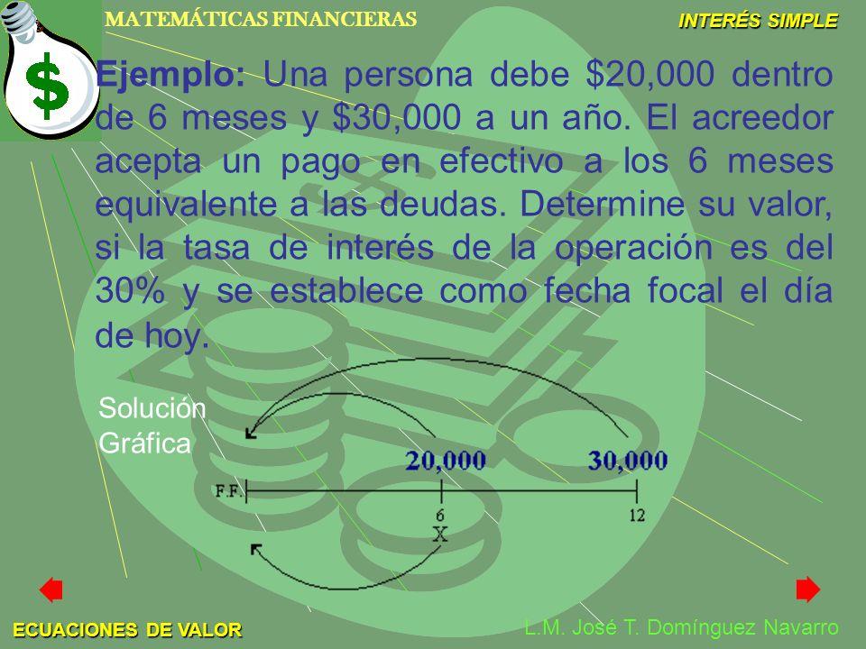 MATEMÁTICAS FINANCIERAS INTERÉS SIMPLE L.M. José T. Domínguez Navarro ECUACIONES DE VALOR Ejemplo: Una persona debe $20,000 dentro de 6 meses y $30,00