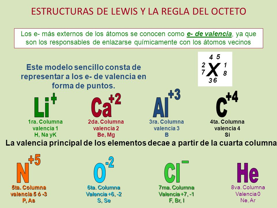 ESTRUCTURAS DE LEWIS Y LA REGLA DEL OCTETO Los e- más externos de los átomos se conocen como e- de valencia, ya que son los responsables de enlazarse químicamente con los átomos vecinos Este modelo sencillo consta de representar a los e- de valencia en forma de puntos.