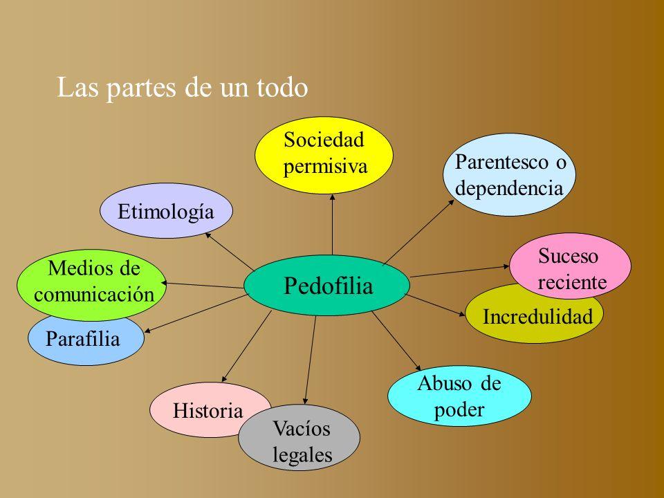 Las partes de un todo Pedofilia Etimología Historia Abuso de poder Parafilia Sociedad permisiva Vacíos legales Incredulidad Parentesco o dependencia M