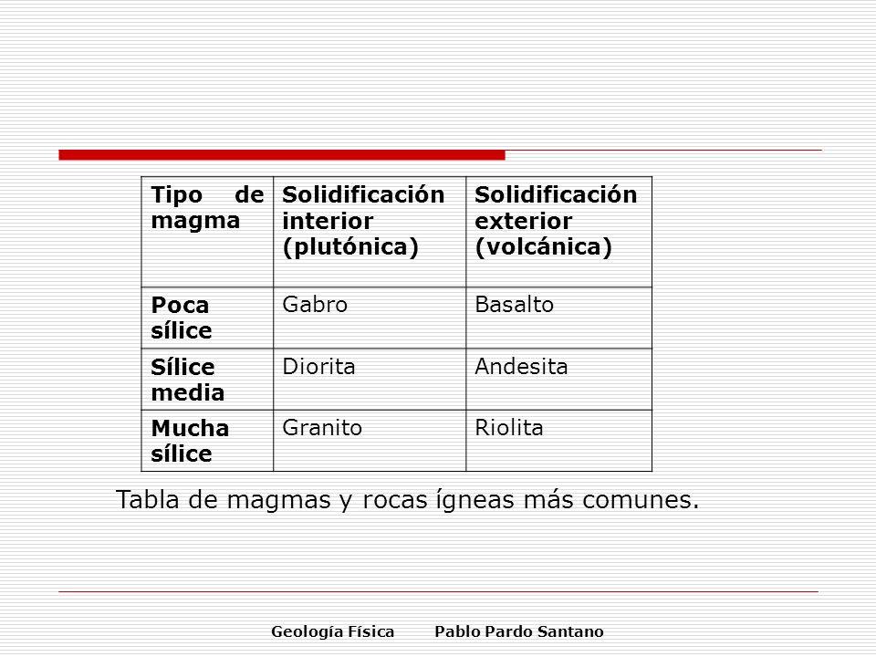 Geología Física Pablo Pardo Santano Tipo de magma Solidificación interior (plutónica) Solidificación exterior (volcánica) Poca sílice GabroBasalto Síl