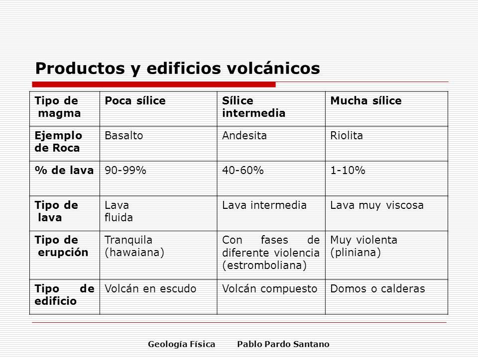 Geología Física Pablo Pardo Santano Productos y edificios volcánicos Tipo de magma Poca síliceSílice intermedia Mucha sílice Ejemplo de Roca BasaltoAn