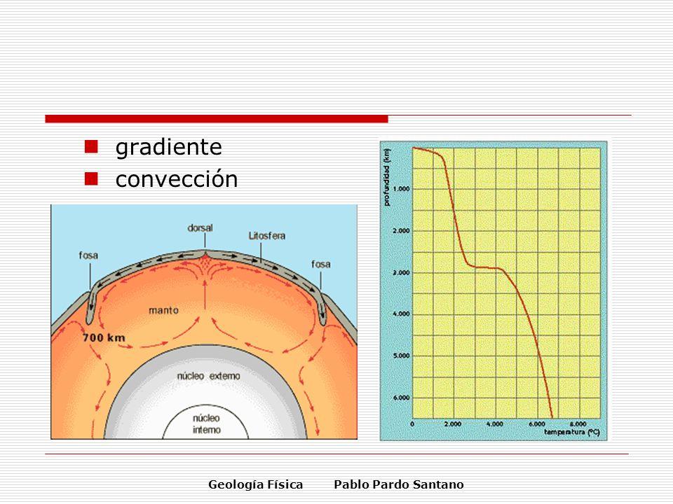 Geología Física Pablo Pardo Santano gradiente convección
