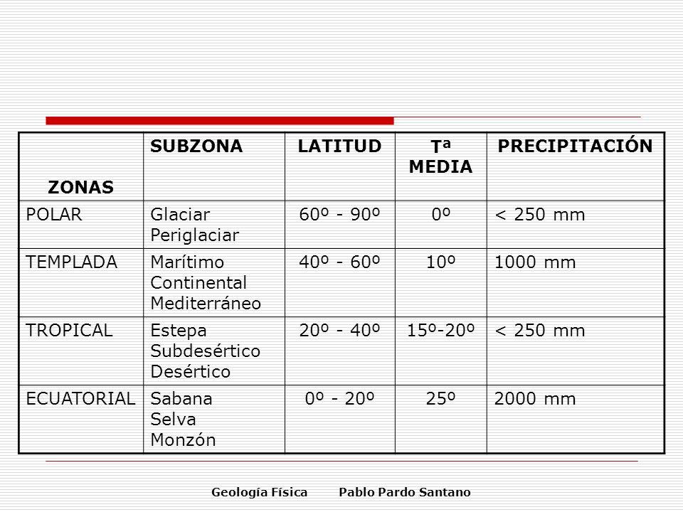 Geología Física Pablo Pardo Santano ZONAS SUBZONALATITUDTª MEDIA PRECIPITACIÓN POLARGlaciar Periglaciar 60º - 90º0º< 250 mm TEMPLADAMarítimo Continent