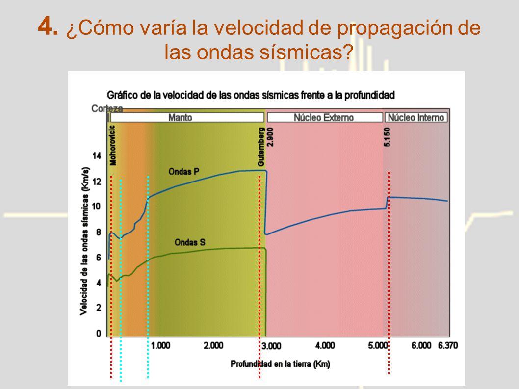 4. ¿Cómo varía la velocidad de propagación de las ondas sísmicas?