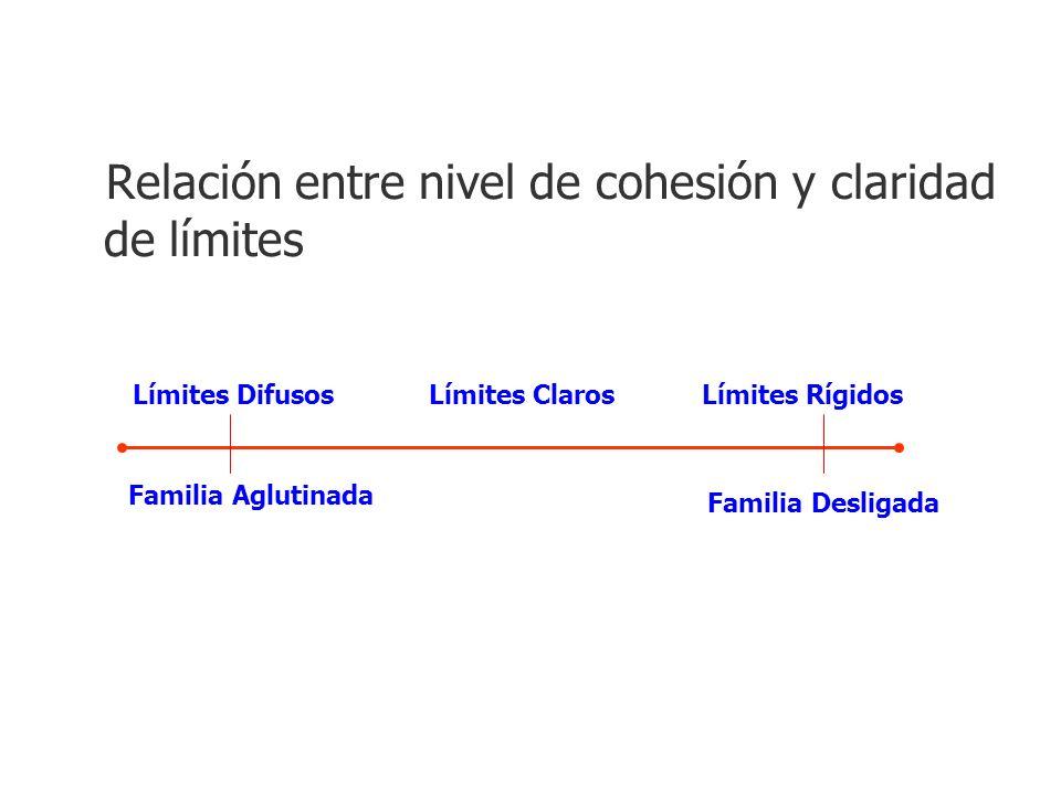 Relación entre nivel de cohesión y claridad de límites Límites DifusosLímites ClarosLímites Rígidos Familia Aglutinada Familia Desligada