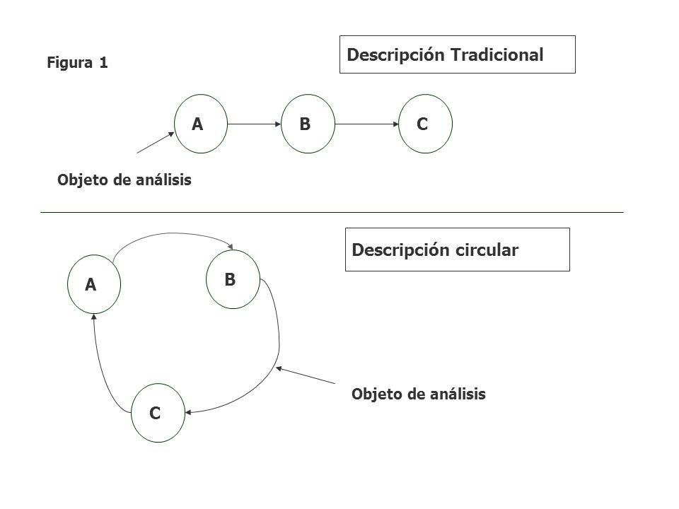 A B C ABC Descripción circular Descripción Tradicional Objeto de análisis Figura 1