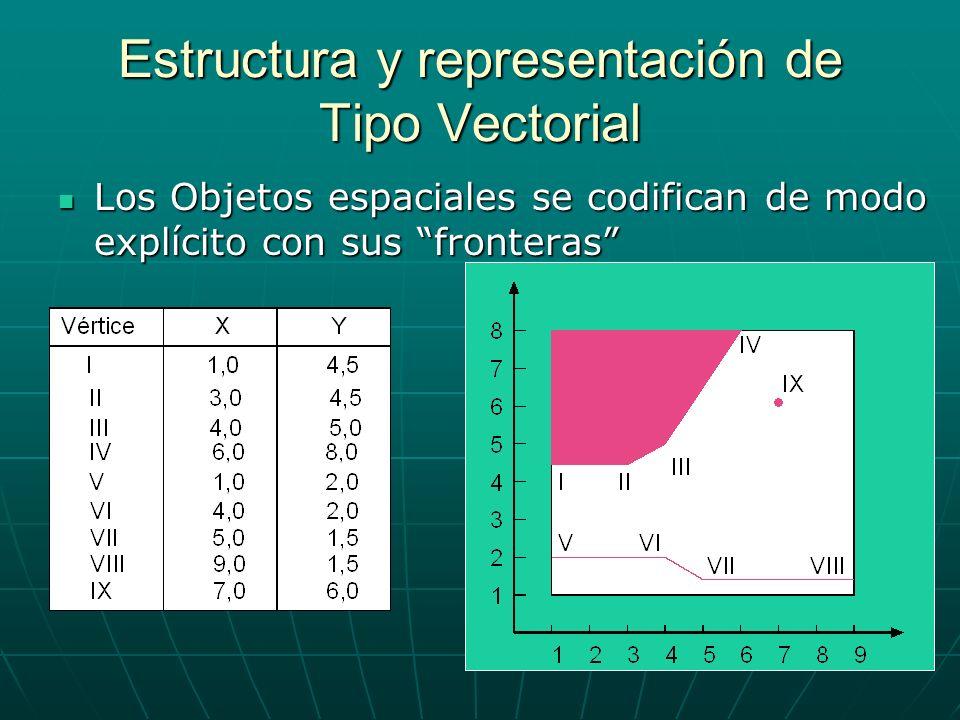 Los Objetos espaciales se codifican de modo explícito con sus fronteras Los Objetos espaciales se codifican de modo explícito con sus fronteras Estructura y representación de Tipo Vectorial