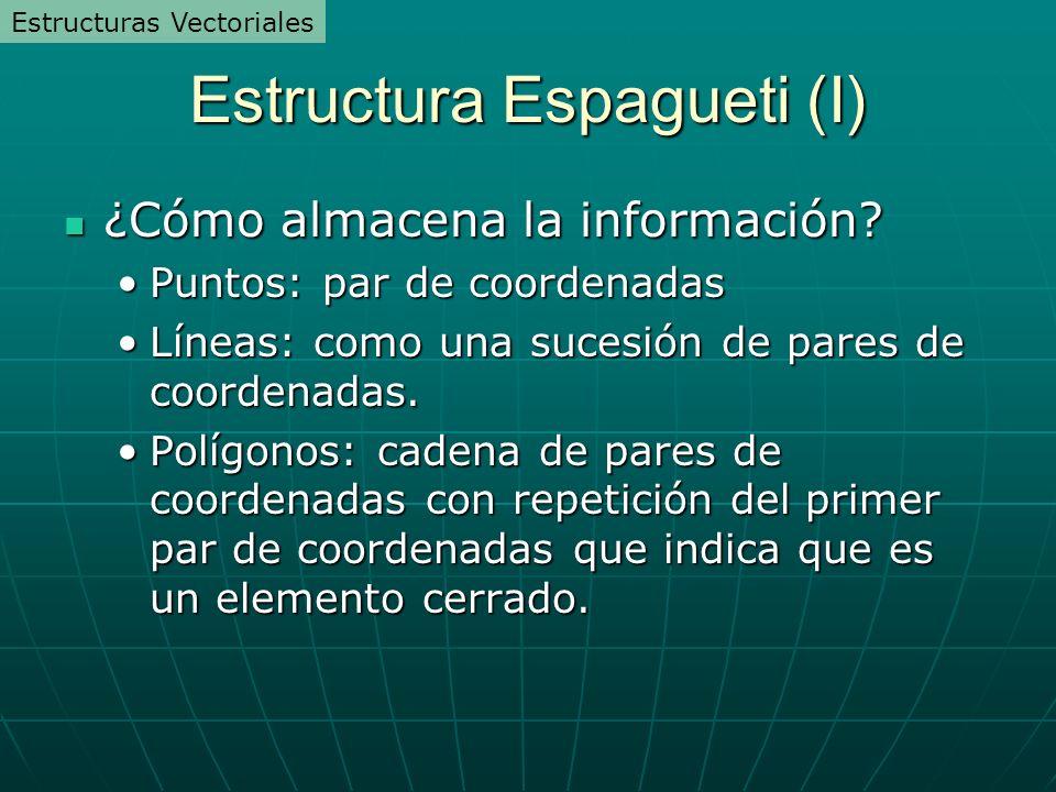 Estructura Espagueti (I) ¿Cómo almacena la información? ¿Cómo almacena la información? Puntos: par de coordenadasPuntos: par de coordenadas Líneas: co