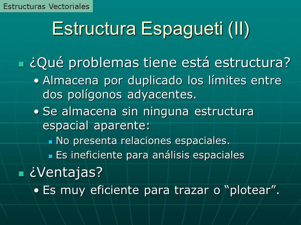 Estructura Espagueti (II) ¿Qué problemas tiene está estructura? ¿Qué problemas tiene está estructura? Almacena por duplicado los límites entre dos pol