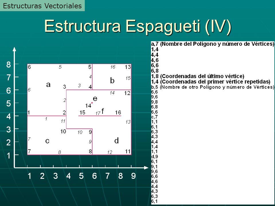 Estructura Espagueti (IV) Estructuras Vectoriales