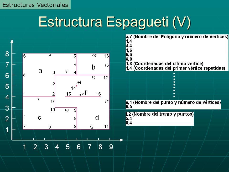 Estructura Espagueti (V) Estructuras Vectoriales