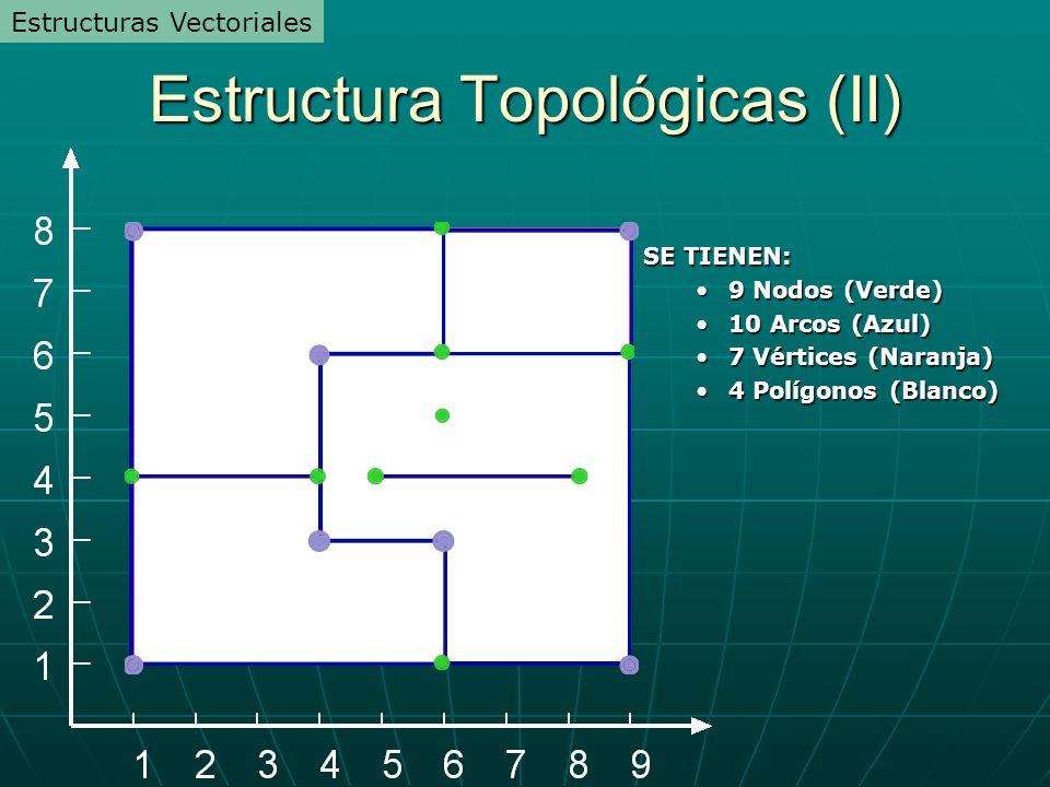 Estructura Topológicas (II) SE TIENEN: 9 Nodos (Verde)9 Nodos (Verde) 10 Arcos (Azul)10 Arcos (Azul) 7 Vértices (Naranja)7 Vértices (Naranja) 4 Polígonos (Blanco)4 Polígonos (Blanco) Estructuras Vectoriales
