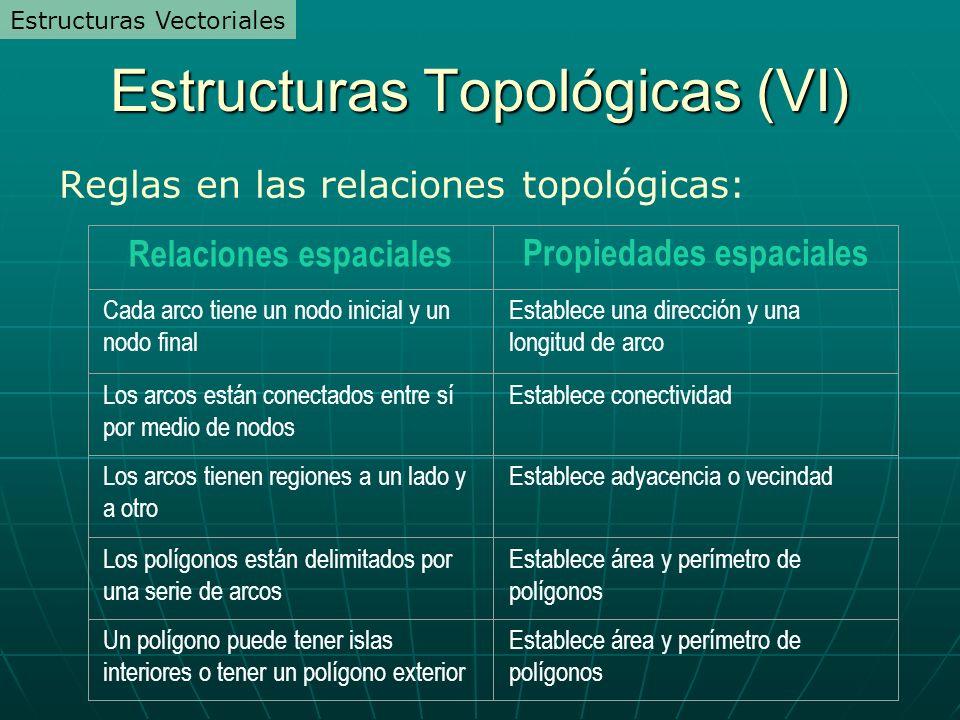 Estructuras Topológicas (VI) Reglas en las relaciones topológicas: Relaciones espacialesPropiedades espaciales Cada arco tiene un nodo inicial y un no