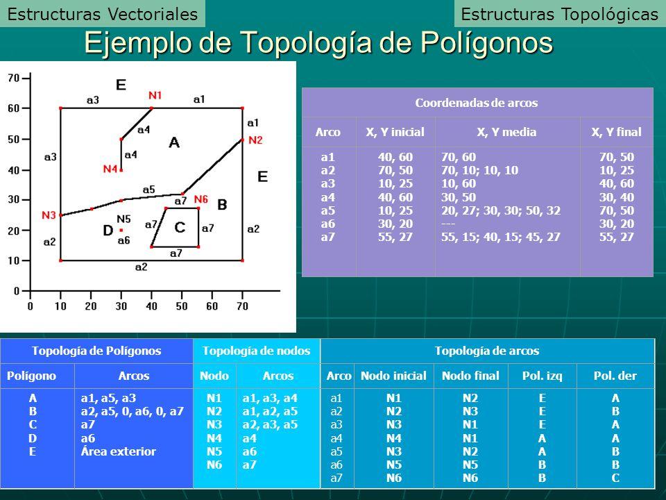 a1 a2 a3 a4 a5 a6 a7 N1 N2 N3 N4 N3 N5 N6 N2 N3 N1 N1 N2 N5 N6 EEEAABBEEEAABB ABAABBCABAABBC Topología de arcos ArcoNodo inicialNodo finalPol.