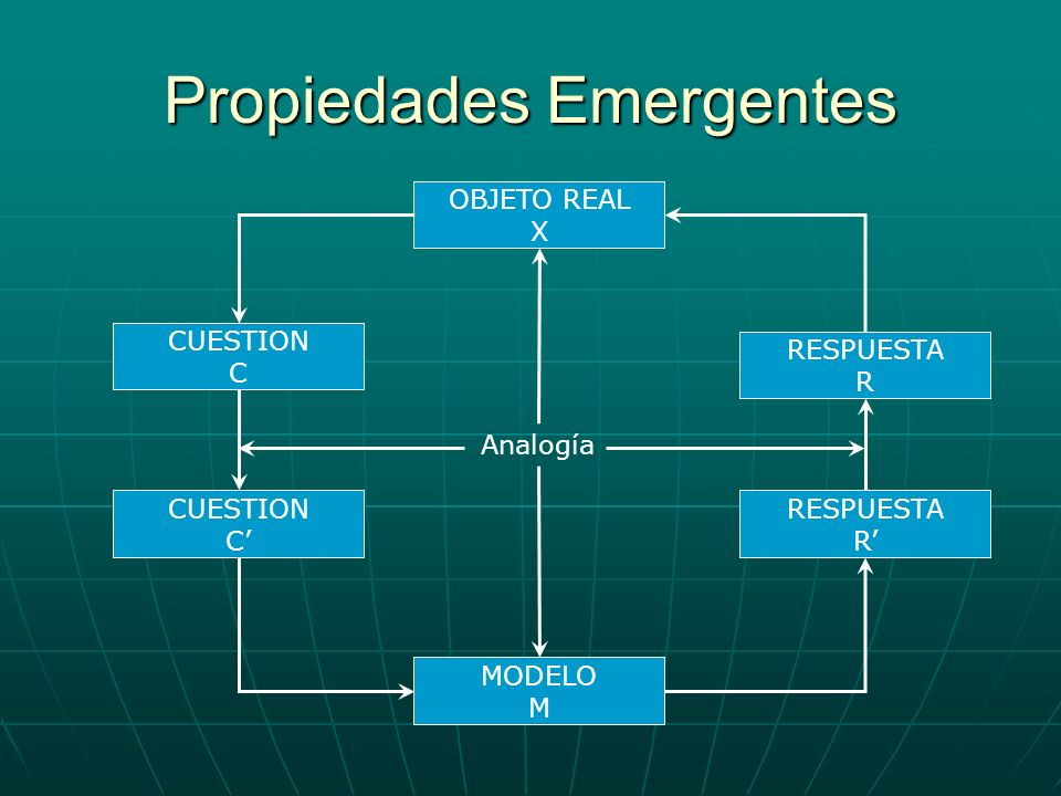 Propiedades Emergentes OBJETO REAL X CUESTION C CUESTION C RESPUESTA R RESPUESTA R MODELO M Analogía