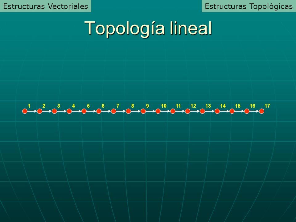 1361716251512414119131087 Topología lineal Estructuras TopológicasEstructuras Vectoriales