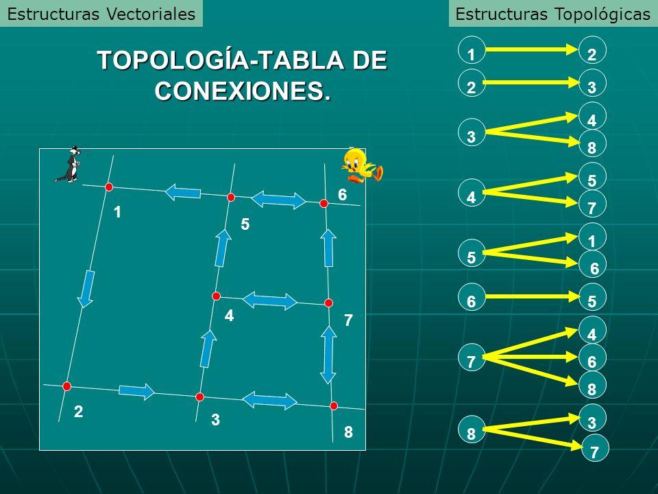 1 4 7 8 6 5 3 2 8 3 7 6 7 4 8 56 5 16 4 57 3 482312 TOPOLOGÍA-TABLA DE CONEXIONES. Estructuras TopológicasEstructuras Vectoriales