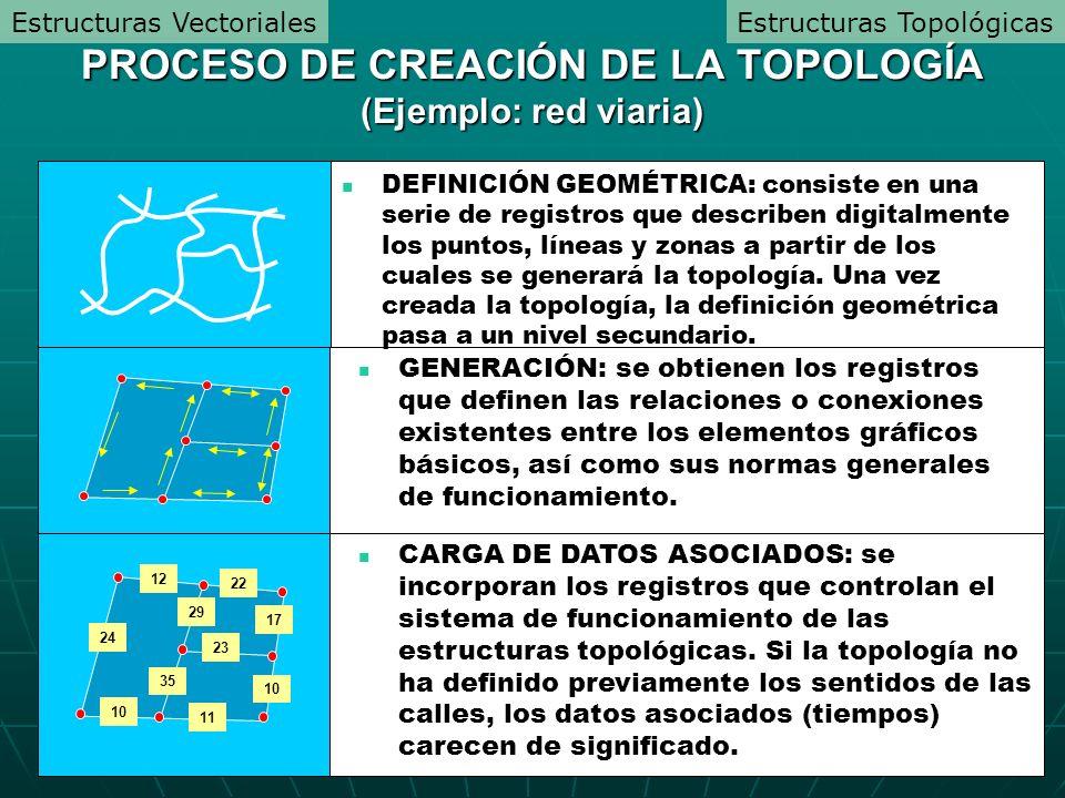GENERACIÓN: se obtienen los registros que definen las relaciones o conexiones existentes entre los elementos gráficos básicos, así como sus normas gen