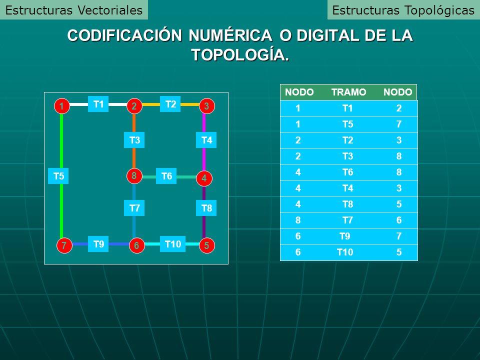 4 132 567 8 T1T2 T9 T6 T10 T5 T3 T7 T4 T8 NODO TRAMO NODO 1 T1 2 1 T5 7 2 T2 3 2 T3 8 4 T6 8 4 T4 3 4 T8 5 8 T7 6 6 T9 7 6 T10 5 CODIFICACIÓN NUMÉRICA O DIGITAL DE LA TOPOLOGÍA.