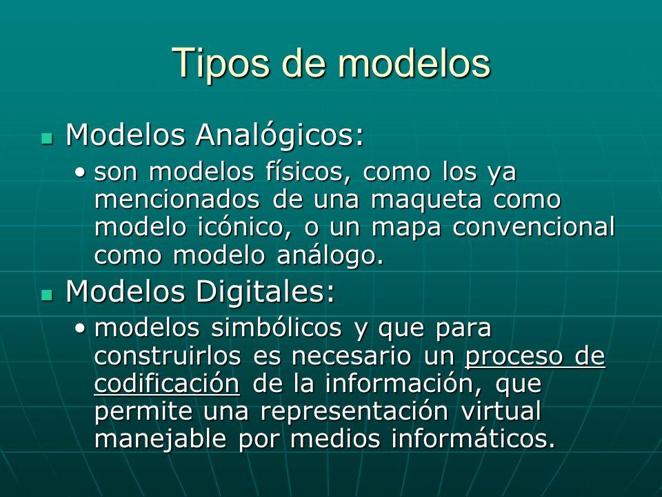 Tipos de modelos Modelos Analógicos: Modelos Analógicos: son modelos físicos, como los ya mencionados de una maqueta como modelo icónico, o un mapa convencional como modelo análogo.son modelos físicos, como los ya mencionados de una maqueta como modelo icónico, o un mapa convencional como modelo análogo.
