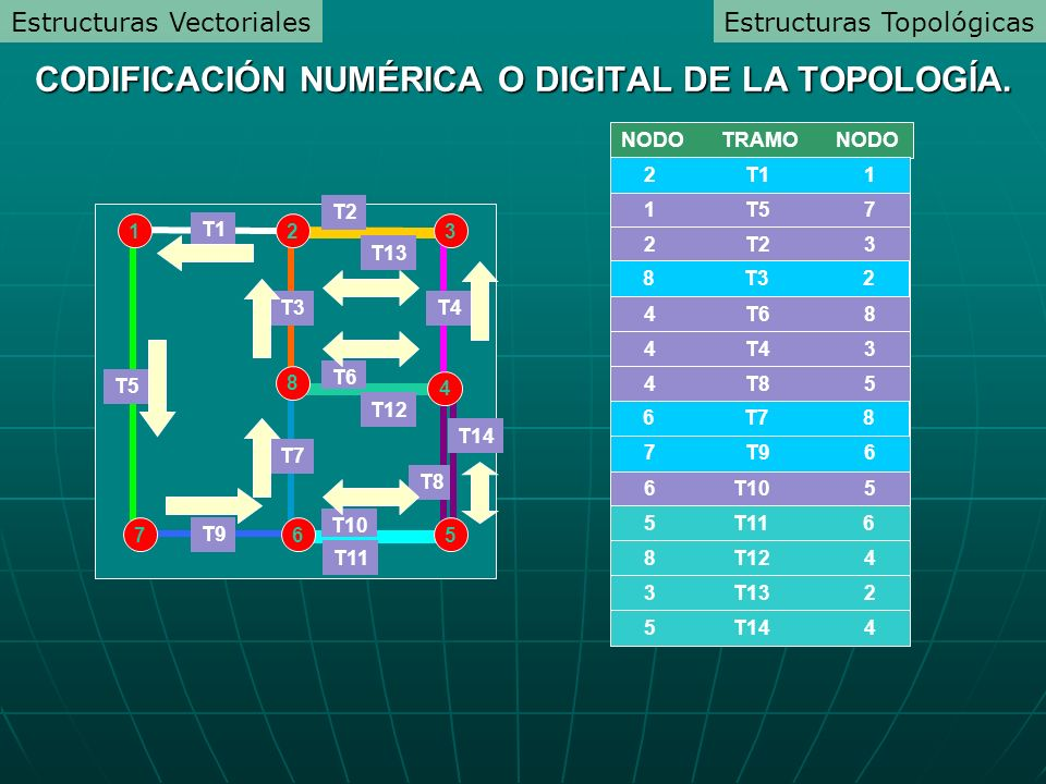NODO TRAMO NODO 1 T1 2 1 T5 7 2 T2 3 2 T3 8 4 T6 8 4 T4 3 4 T8 5 8 T7 6 6 T9 7 6 T10 5 T1 T2 T9 T6 T10 T5 T3 T7 T4 T8 2 T1 1 8 T3 2 6 T7 8 7 T9 6 T11 T12 T13 T14 1 7 23 8 4 65 5 T11 6 8 T12 4 3 T13 2 5 T14 4 CODIFICACIÓN NUMÉRICA O DIGITAL DE LA TOPOLOGÍA.