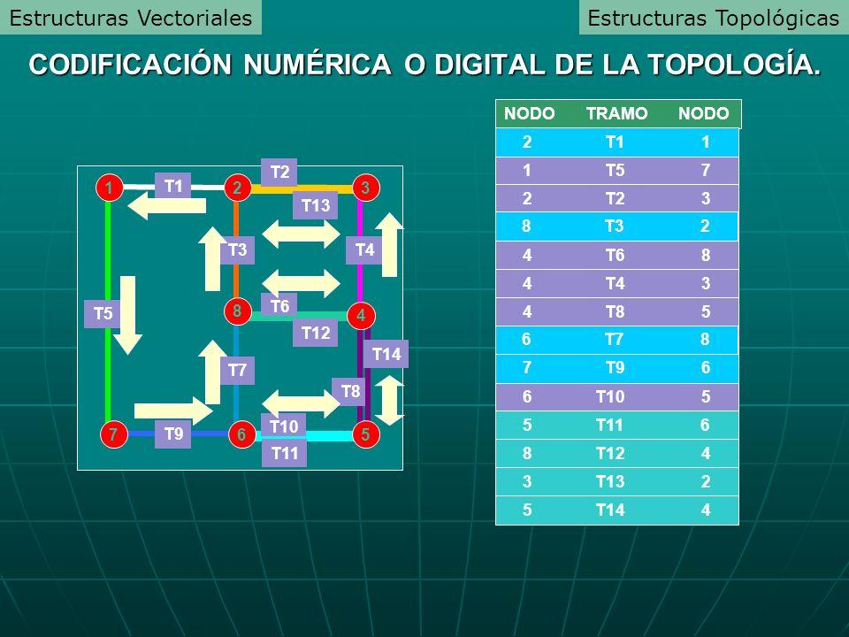 NODO TRAMO NODO 1 T1 2 1 T5 7 2 T2 3 2 T3 8 4 T6 8 4 T4 3 4 T8 5 8 T7 6 6 T9 7 6 T10 5 T1 T2 T9 T6 T10 T5 T3 T7 T4 T8 2 T1 1 8 T3 2 6 T7 8 7 T9 6 T11