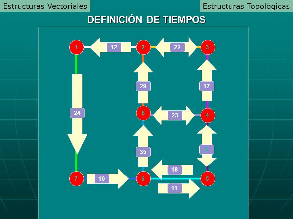 4 1 3 2 5 6 7 8 24 29 23 35 5 17 1222 10 DEFINICIÓN DE TIEMPOS Estructuras TopológicasEstructuras Vectoriales 18 11