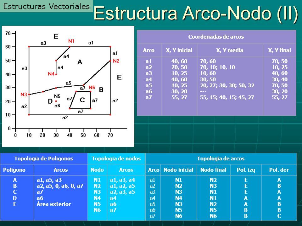 a1 a2 a3 a4 a5 a6 a7 N1 N2 N3 N4 N3 N5 N6 N2 N3 N1 N1 N2 N5 N6 EEEAABBEEEAABB ABAABBCABAABBC Topología de arcos ArcoNodo inicialNodo finalPol. izqPol.