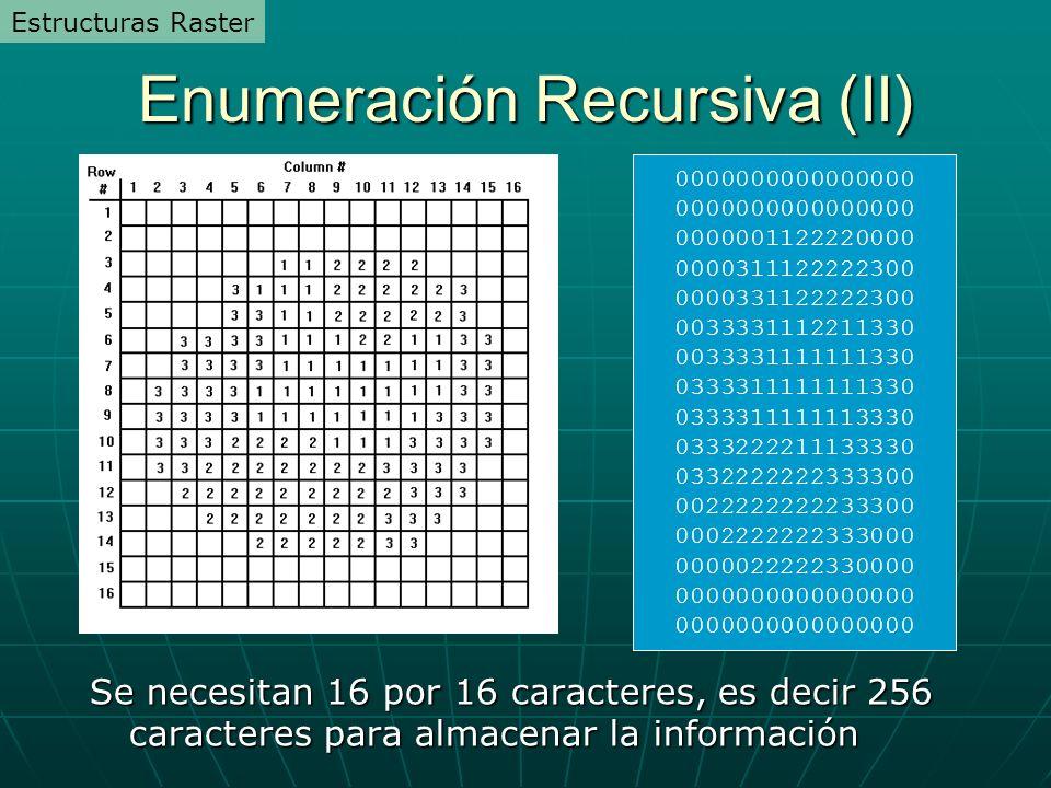 Enumeración Recursiva (II) 0000000000000000 0000001122220000 0000311122222300 0000331122222300 0033331112211330 0033331111111330 0333311111111330 0333