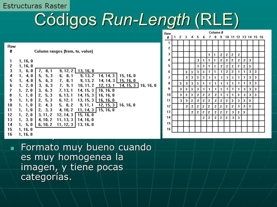 Códigos Run-Length (RLE) Para condensar la información, las filas que tienen el mismo valor se registran de izquierda a derecha y se almacenan como tramos.