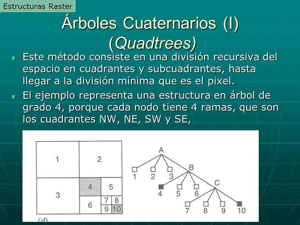 Árboles Cuaternarios (I) (Quadtrees) Este método consiste en una división recursiva del espacio en cuadrantes y subcuadrantes, hasta llegar a la división mínima que es el pixel.