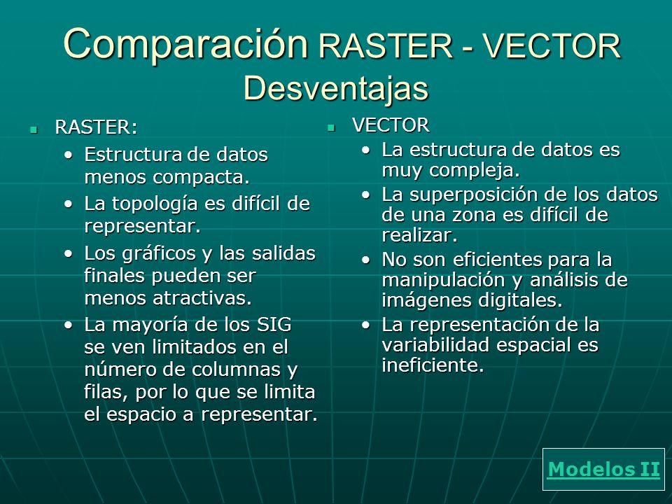 Comparación RASTER - VECTOR Desventajas Comparación RASTER - VECTOR Desventajas RASTER: RASTER: Estructura de datos menos compacta.Estructura de datos menos compacta.
